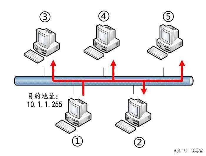 【Linux网络编程】广播地址介绍