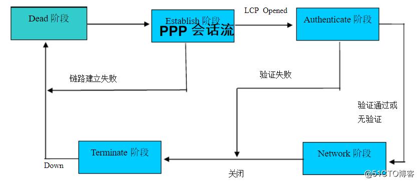 PPP协议