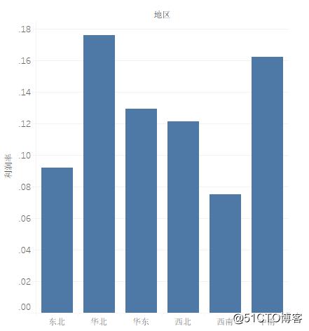 Tableau数据可视化(三)工作表