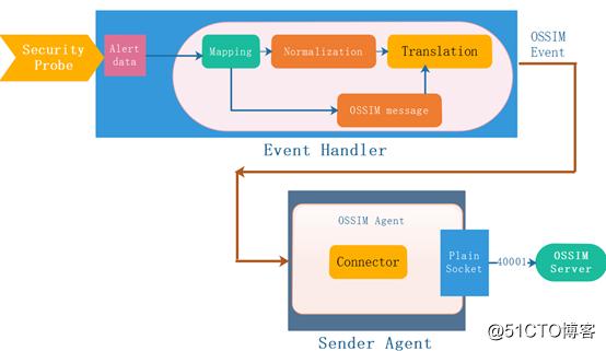 OSSIM传感器Agent传送机制初探