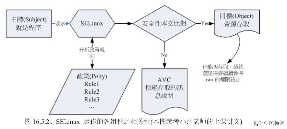 Linux系统上的SELinux究竟是个什么?