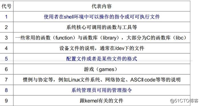 Linux基础命令