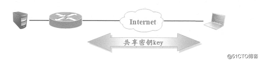 Cisco路由器实现远程访问虚拟专用网——Easy虚拟专用网(解决出差员工访问内网的问题)