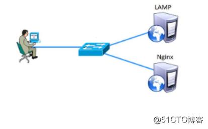 Nginx与Apache——动静分离实操
