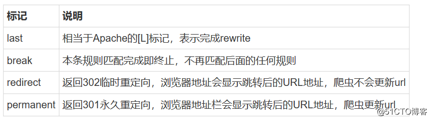 Nginx Rewrite模块(内含Nginx模块概述)———理论篇