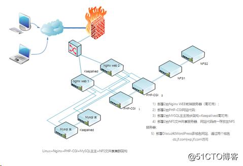 Linux+Nginx+PHP-CGI+MySQL主主+NFS文共享集群高可用架构