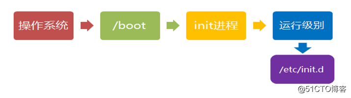 Linux系统启动流程及服务控制