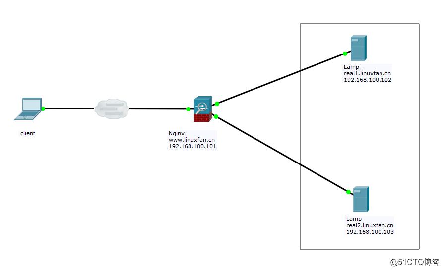 Nginx+lamp构建动静分离项目
