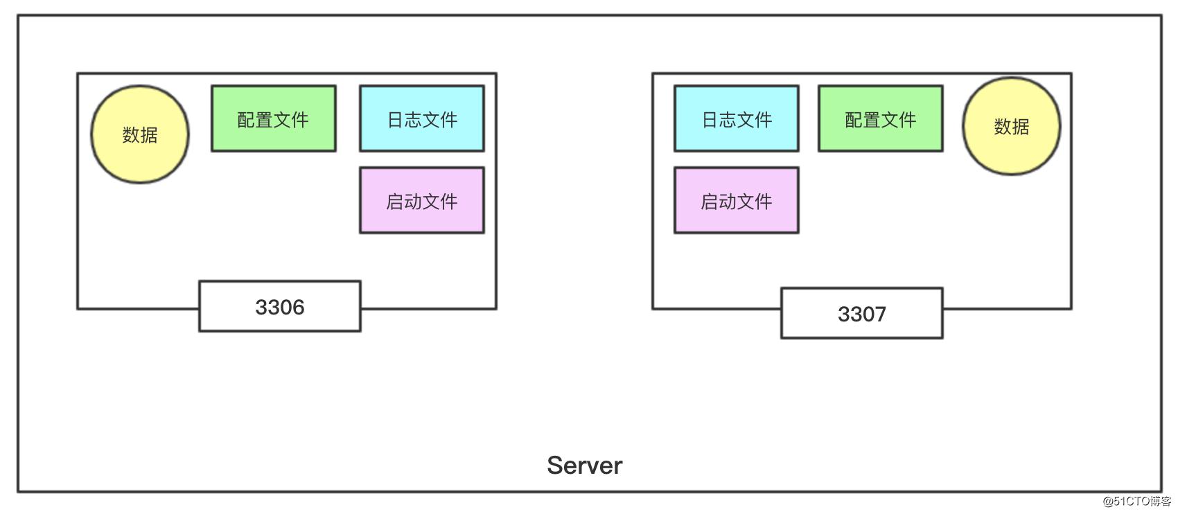 MySQL5.7 多实例