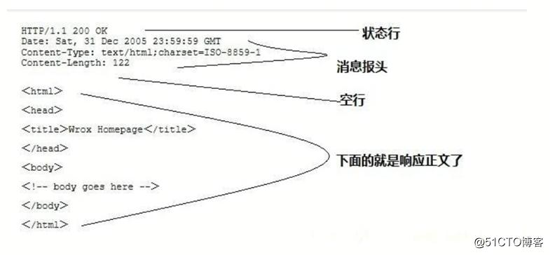 Jmeter接口测试
