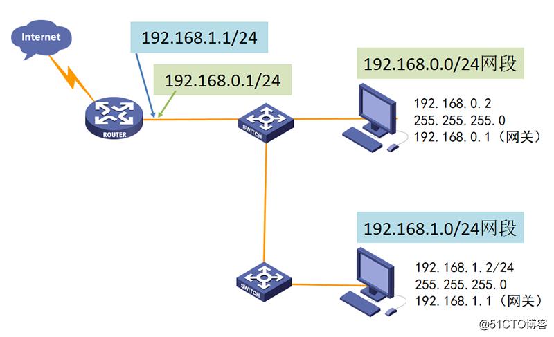 IP地址和子網劃分學習筆記之《超網合并詳解》