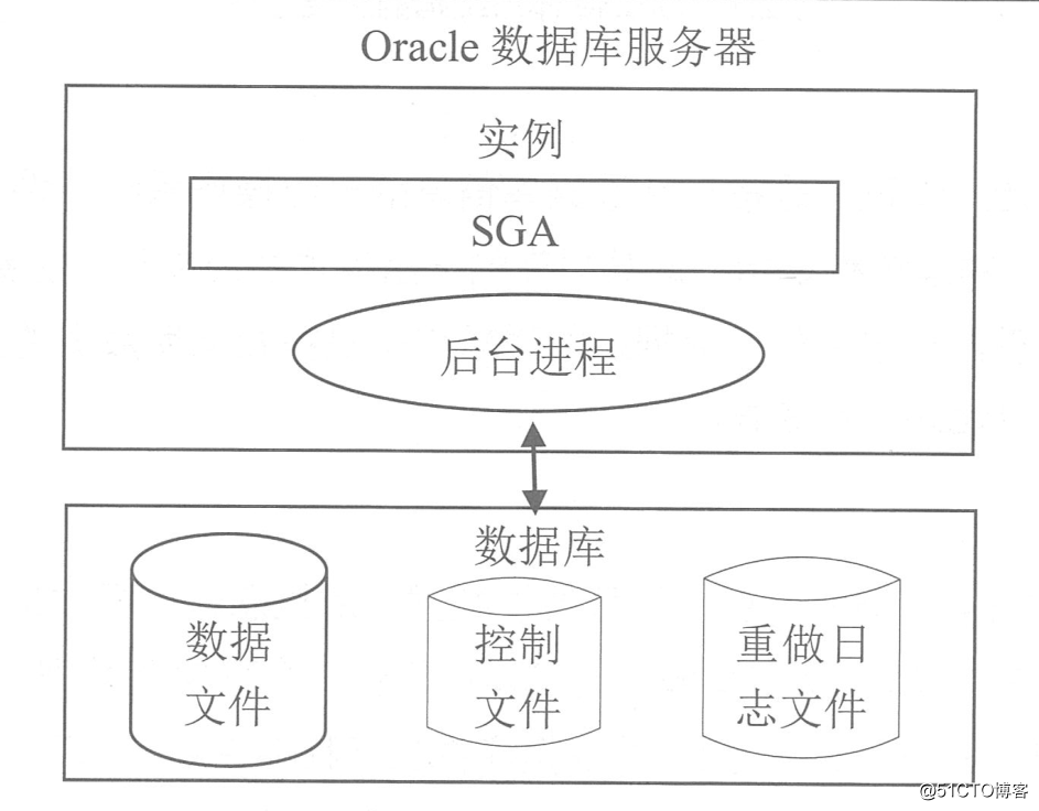Oracle数据库的体系结构和用户管理
