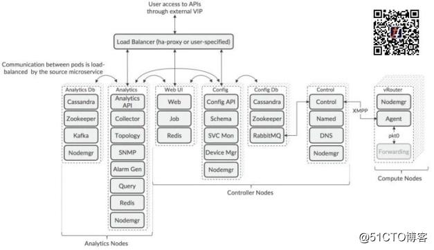 Tungsten Fabric架构解析丨TF如何收集、分析、部署?
