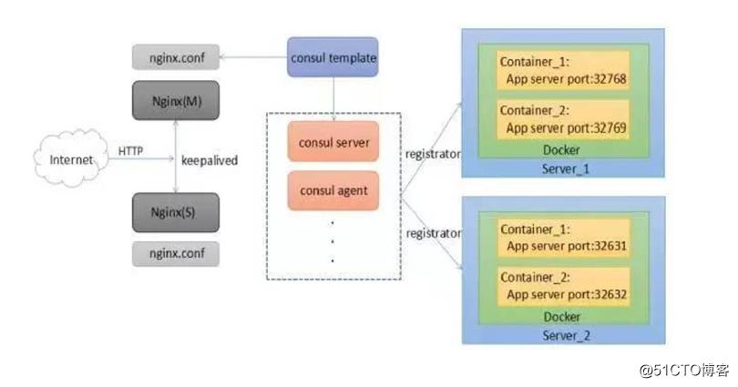 Docker容器之Compose编排、consul集群、template模板