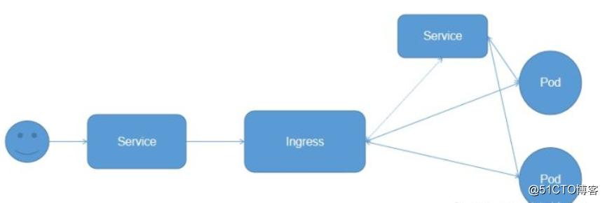 k8s之Ingress-nginx基本原理及部署实战