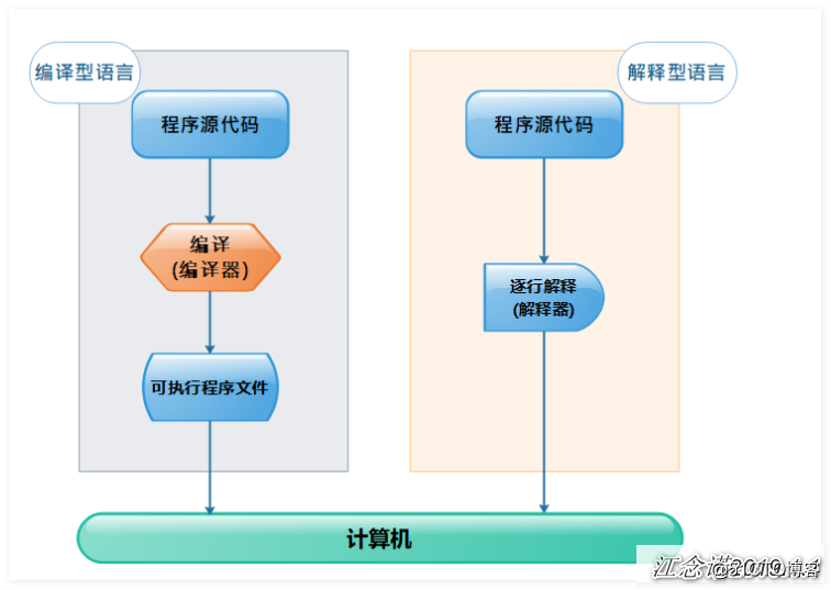 shell编程(一)