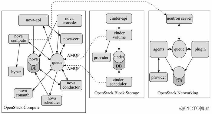 OpenStack入门之核心组件梳理(2)——Nova篇