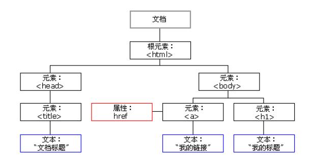html5知识点:DOM编程
