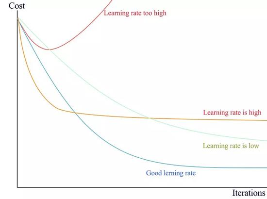 TensorBoard 上展示的准确率和交叉熵损失