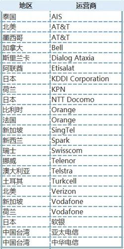 NB-IoT/LoRa/eMTC