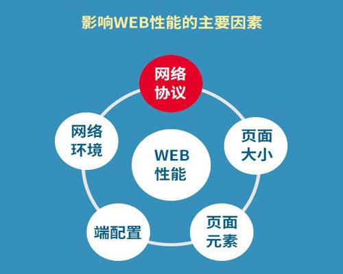 Web性能影响因素