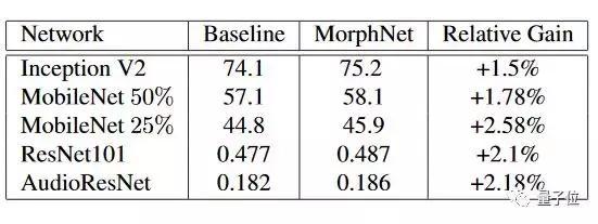Google AI出品:让神经网络更快更小更高效的模型优化技术MorphNet