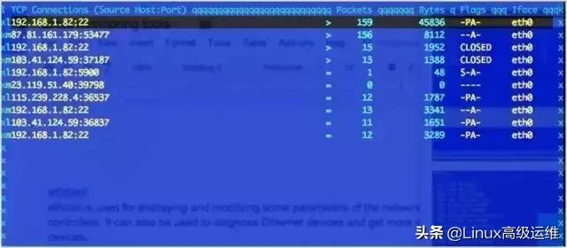 Linux运维工程师必知的29个监控工具