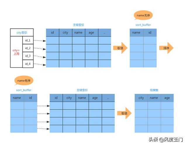 MySQL的 order by 工作原理
