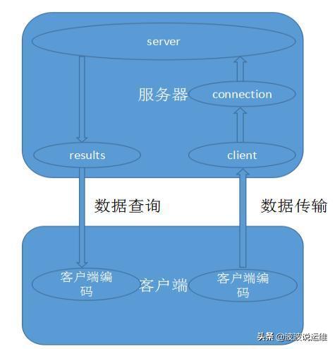 mysql数据库字符编码总结--数据传输编码
