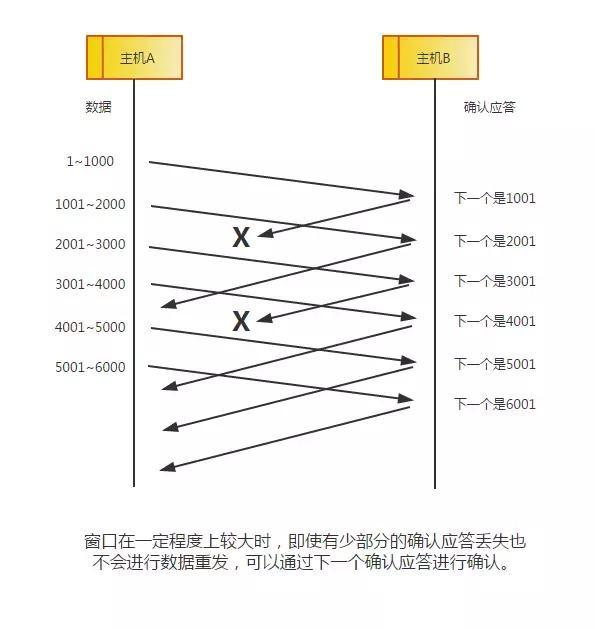 TCP/IP 协议就是传输洋葱?一文带你深入了解