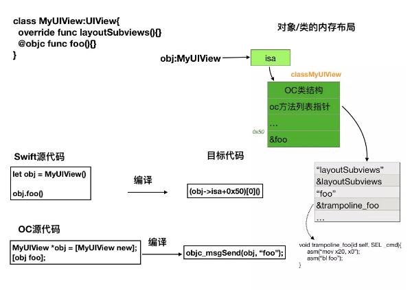 Swift 5.0的Runtime�C制�\析