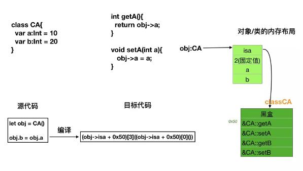 Swift 5.0的Runtime机制浅析
