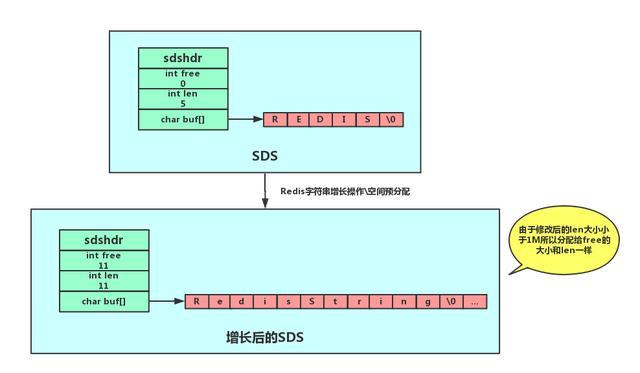 Redis基本类型及其数据结构