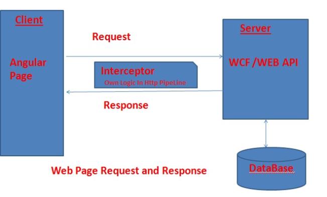 Interceptor workflow example