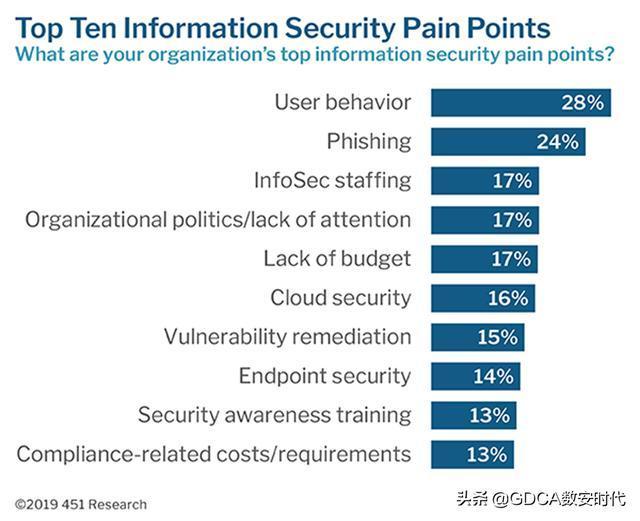 PKI如何帮助缓解网络安全挑战