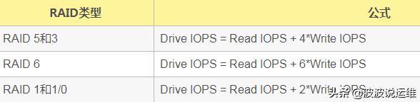 mysql数据库三个关键性能指标--TPS\QPS\IOPS
