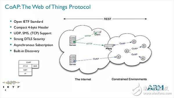 TCP/IP、UDP、HTTP、MQTT、CoAP这五种物联网协议概述