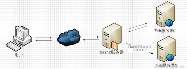 Nginx 反向代理与负载均衡详解