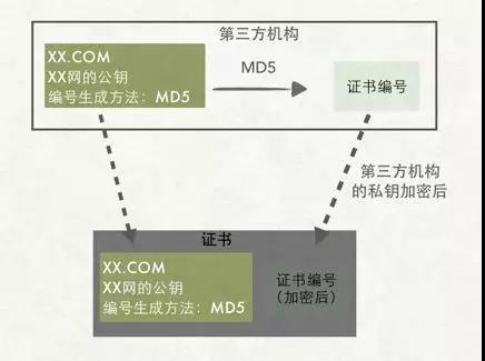 HTTPS是什么,一步步还原HTTPS的设计过程