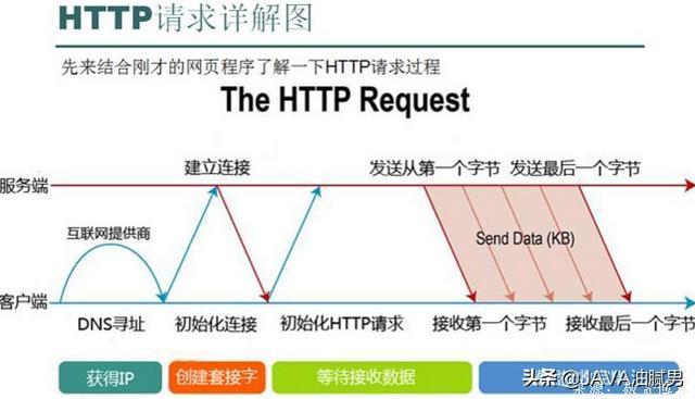 HTTP请求头--那些你需要记住的基础知识