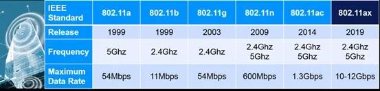 Wi-Fi标准发展和比较