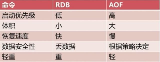 Redis两种持久化机制RDB和AOF详解(面试常问,工作常用)