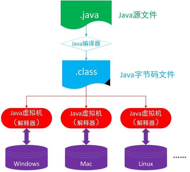 Java启蒙之路-Java虚拟机