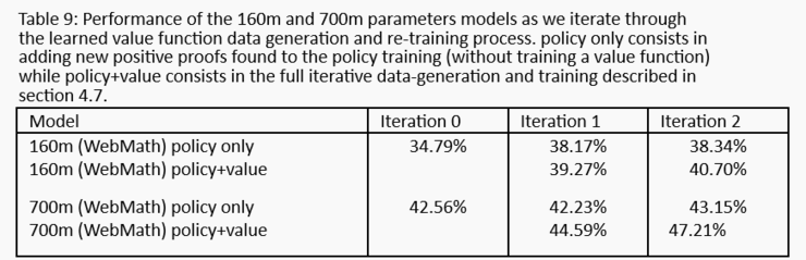 GPT家族又壮大了!OpenAI首次推出数学定理推理模型GPT-f,23个推导结果被专业数据库收录