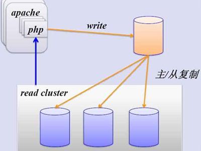 MySQL5.7主从复制和读写分离视频课程