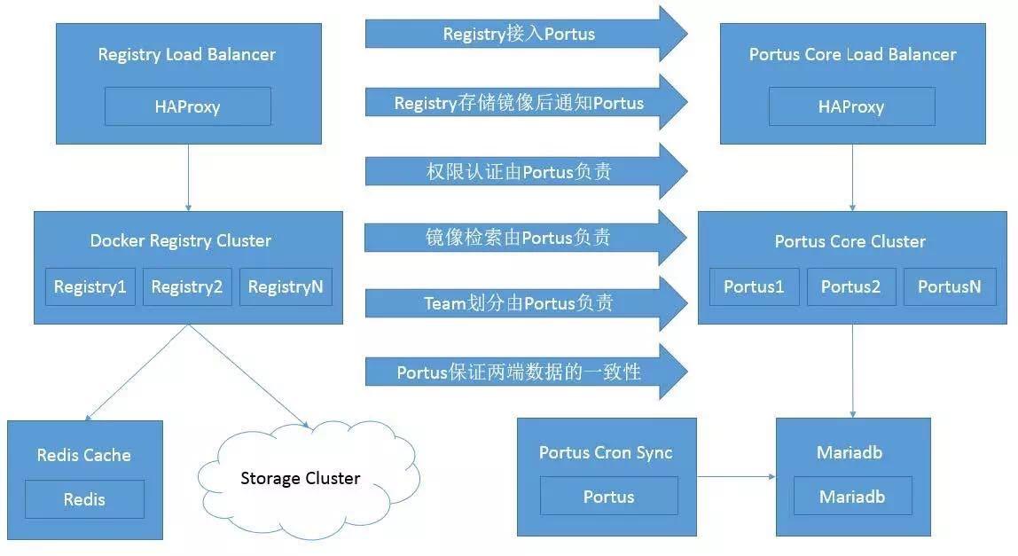 SUSE Portus + Docker Registry在Rancher环境下的部署实战-云栖