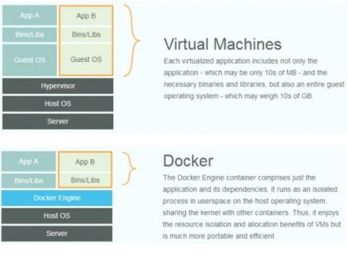 Docker的概念及剖析原理和特点