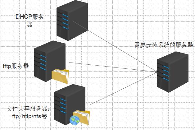 PXE服务器原理与实战搭建