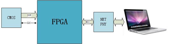 FPGA设计——CMOS图像采集与以太网传输显示(OV7670)-shugenyin的博客-51CTO博客