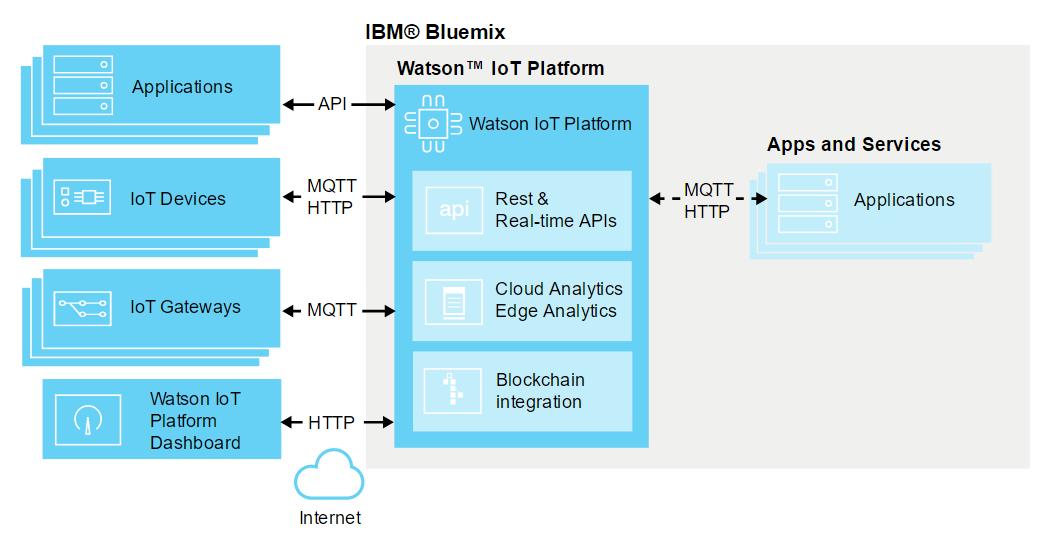 Watson IoT Platform